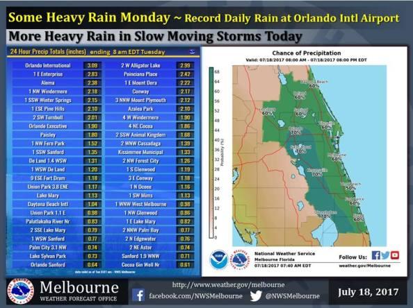 Centeral FL rainfall