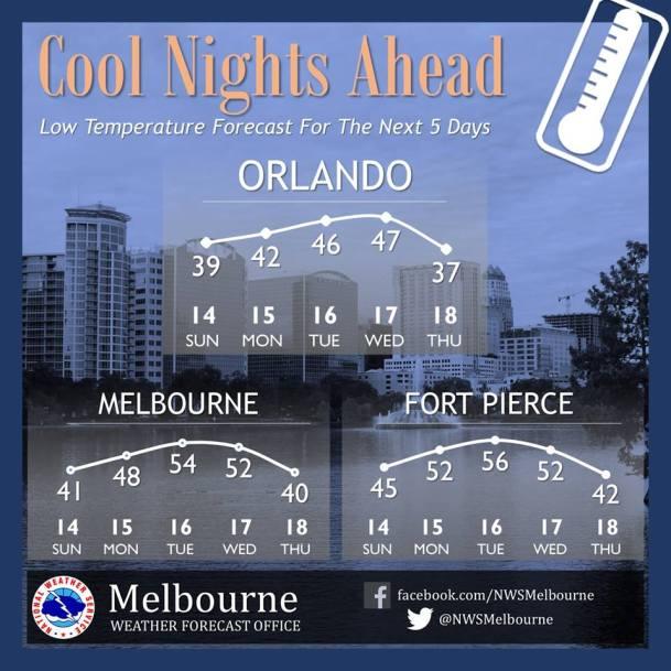 CFL forecast temps